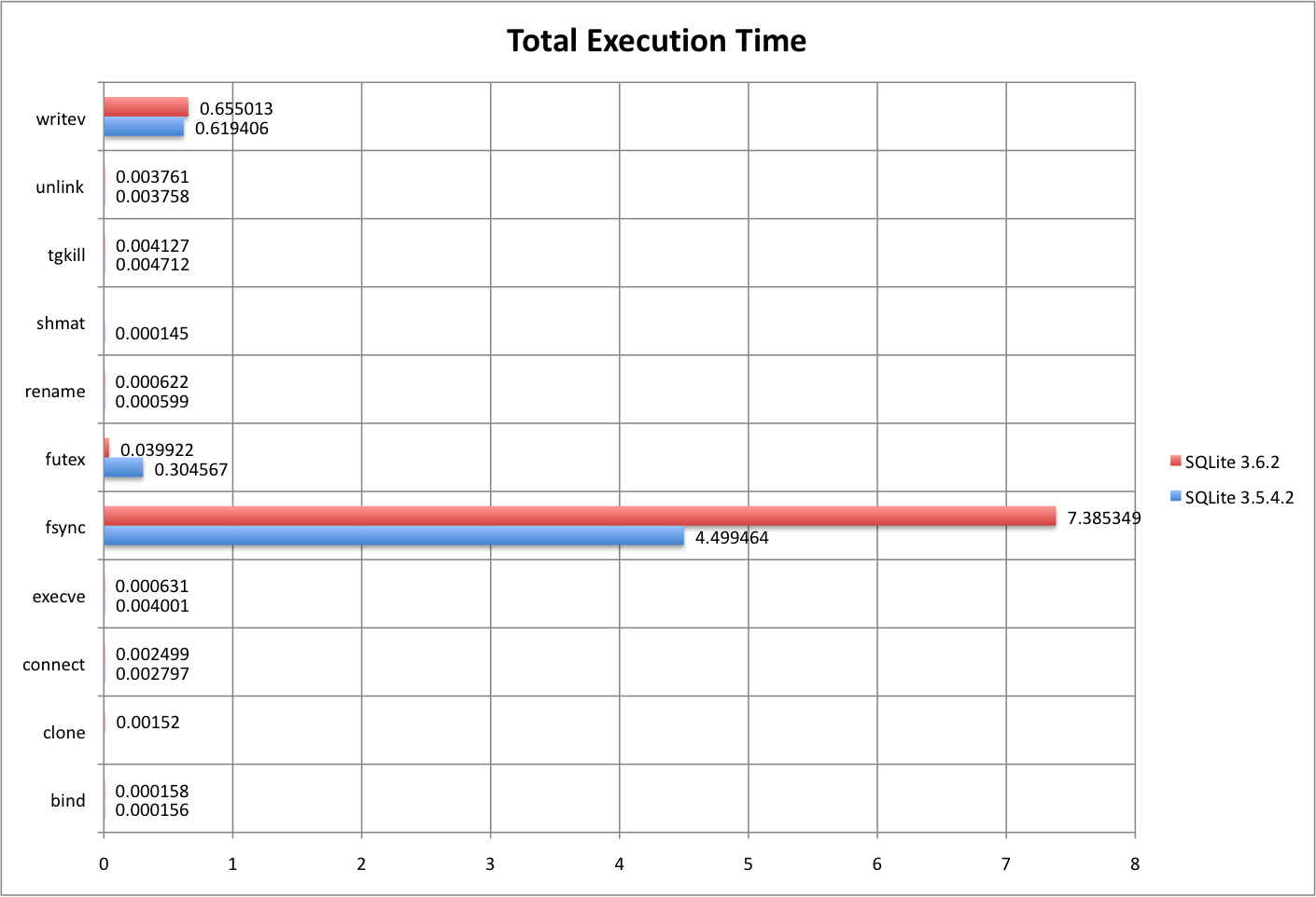 Total execution time, before and after